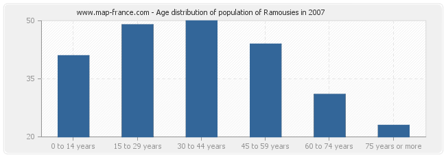 Age distribution of population of Ramousies in 2007