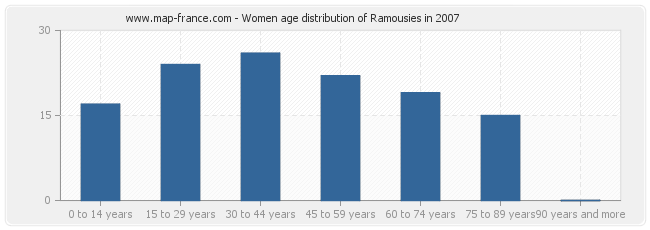 Women age distribution of Ramousies in 2007