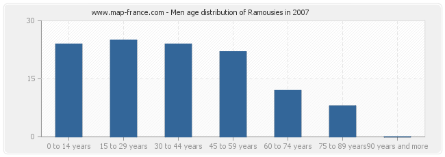 Men age distribution of Ramousies in 2007