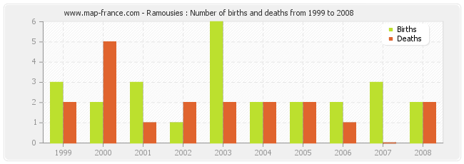 Ramousies : Number of births and deaths from 1999 to 2008