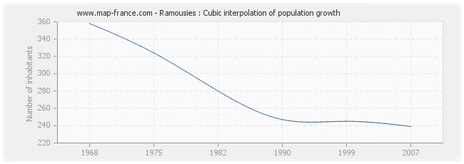 Ramousies : Cubic interpolation of population growth