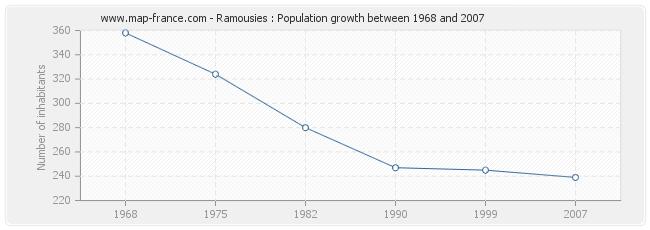 Population Ramousies
