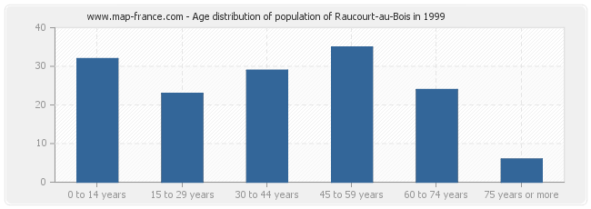 Age distribution of population of Raucourt-au-Bois in 1999