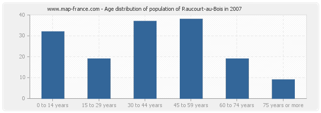 Age distribution of population of Raucourt-au-Bois in 2007