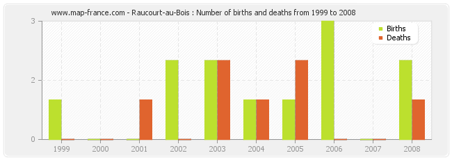 Raucourt-au-Bois : Number of births and deaths from 1999 to 2008