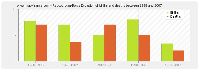 Raucourt-au-Bois : Evolution of births and deaths between 1968 and 2007
