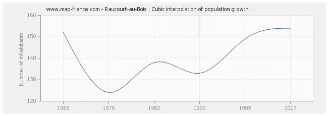 Raucourt-au-Bois : Cubic interpolation of population growth