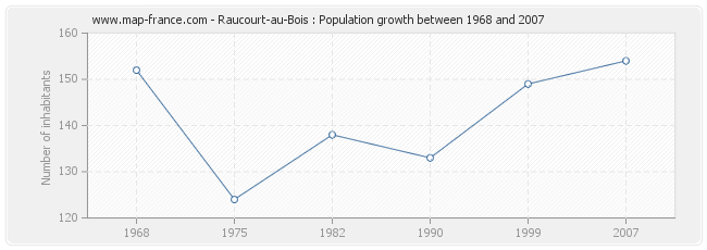 Population Raucourt-au-Bois