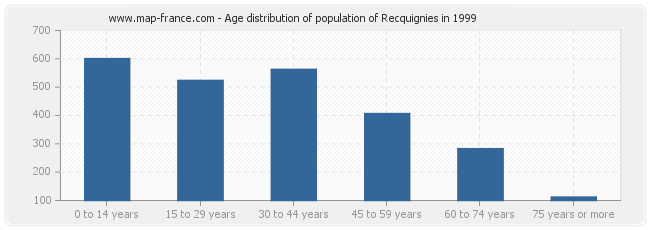 Age distribution of population of Recquignies in 1999