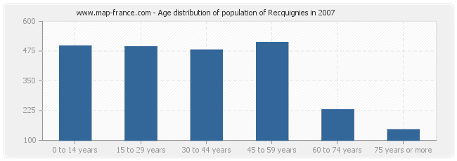 Age distribution of population of Recquignies in 2007