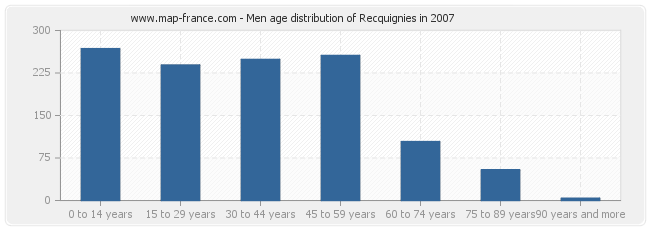 Men age distribution of Recquignies in 2007