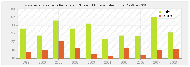 Recquignies : Number of births and deaths from 1999 to 2008