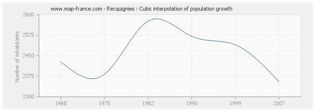 Recquignies : Cubic interpolation of population growth