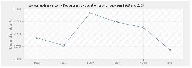 Population Recquignies