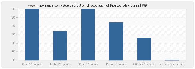 Age distribution of population of Ribécourt-la-Tour in 1999