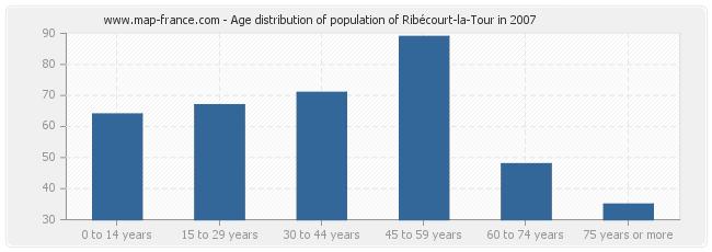 Age distribution of population of Ribécourt-la-Tour in 2007