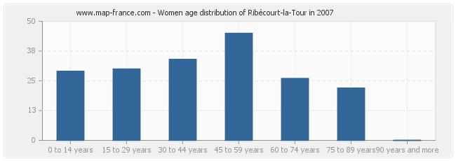 Women age distribution of Ribécourt-la-Tour in 2007