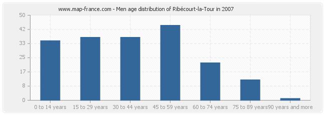 Men age distribution of Ribécourt-la-Tour in 2007