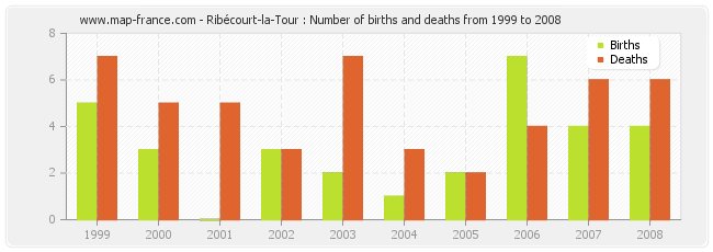 Ribécourt-la-Tour : Number of births and deaths from 1999 to 2008