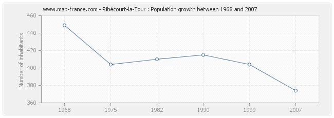 Population Ribécourt-la-Tour