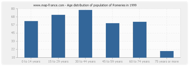 Age distribution of population of Romeries in 1999