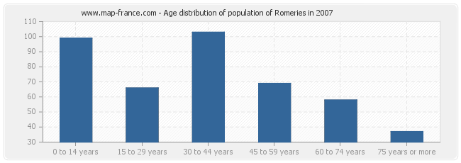 Age distribution of population of Romeries in 2007
