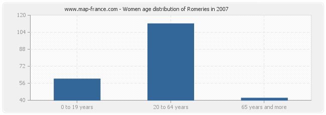 Women age distribution of Romeries in 2007