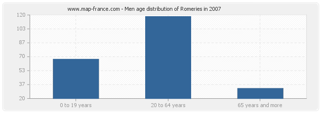 Men age distribution of Romeries in 2007
