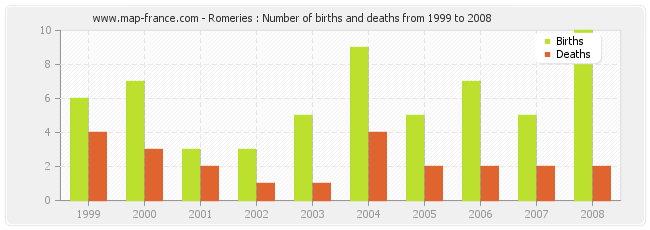 Romeries : Number of births and deaths from 1999 to 2008