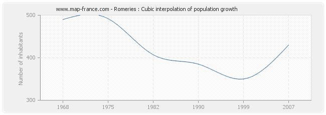 Romeries : Cubic interpolation of population growth