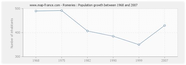 Population Romeries