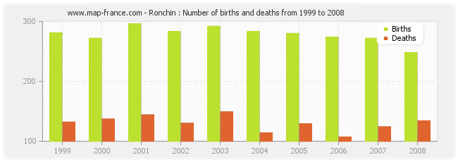 Ronchin : Number of births and deaths from 1999 to 2008