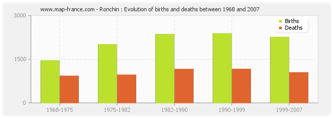 Ronchin : Evolution of births and deaths between 1968 and 2007