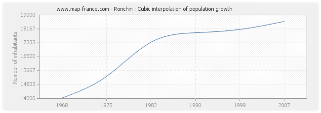 Ronchin : Cubic interpolation of population growth