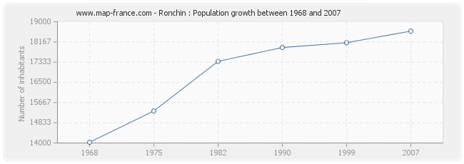 Population Ronchin