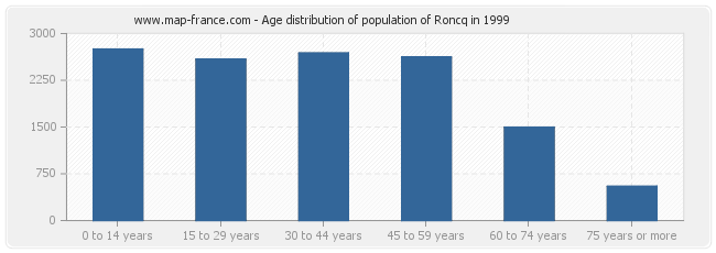 Age distribution of population of Roncq in 1999