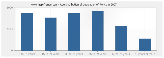 Age distribution of population of Roncq in 2007