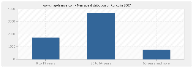Men age distribution of Roncq in 2007