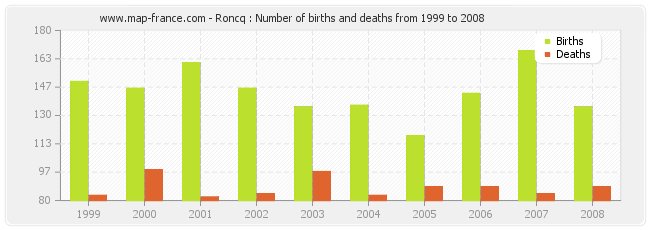 Roncq : Number of births and deaths from 1999 to 2008