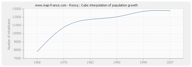 Roncq : Cubic interpolation of population growth