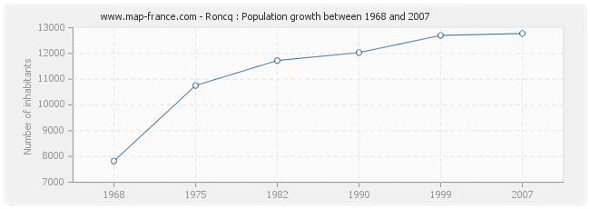 Population Roncq