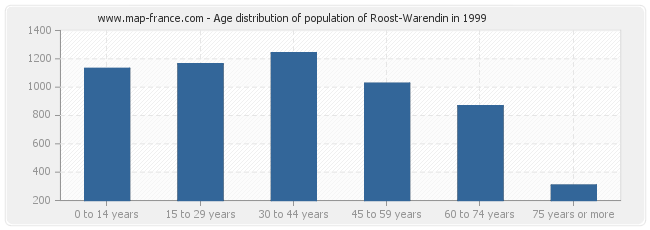 Age distribution of population of Roost-Warendin in 1999