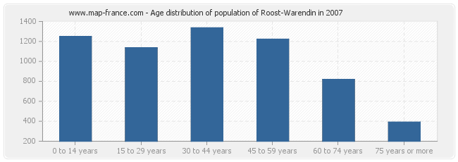 Age distribution of population of Roost-Warendin in 2007