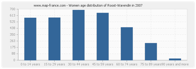 Women age distribution of Roost-Warendin in 2007