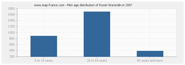 Men age distribution of Roost-Warendin in 2007