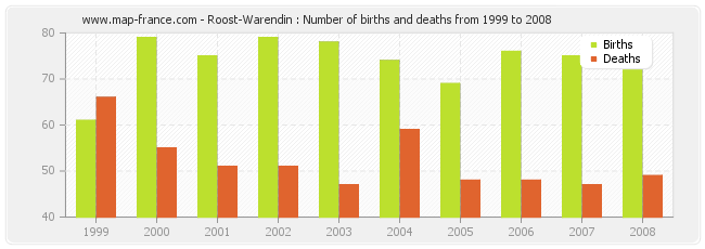 Roost-Warendin : Number of births and deaths from 1999 to 2008