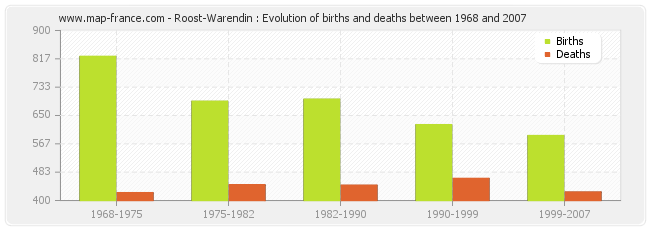 Roost-Warendin : Evolution of births and deaths between 1968 and 2007