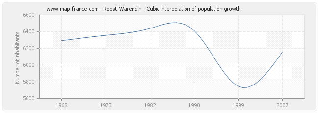 Roost-Warendin : Cubic interpolation of population growth