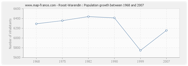 Population Roost-Warendin