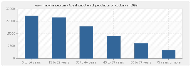 Age distribution of population of Roubaix in 1999